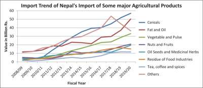 Nepal's Import of Agricultural Commodities