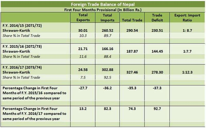 Nepal Records Highest Gap in Export-Import | New Business