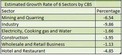 6 Sectors to Face Negative Growth Rate in Last 7 Years