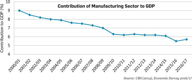 Analyzing Manufacturing Prospects | New Business Age - monthly