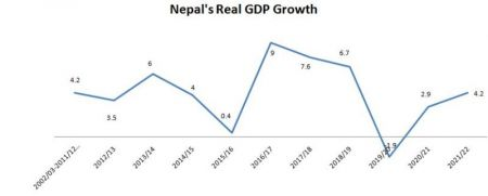 IMF Raises Nepal's Growth Projection to 2.9% for Current Fiscal Year